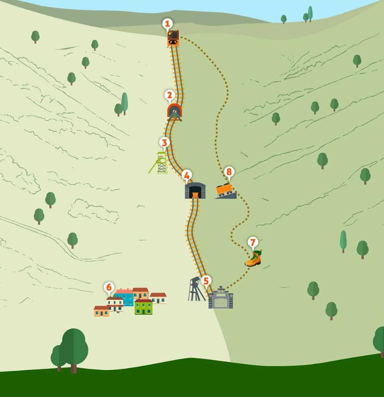 Mapa del recorrido en el ecomuseo de Samuño