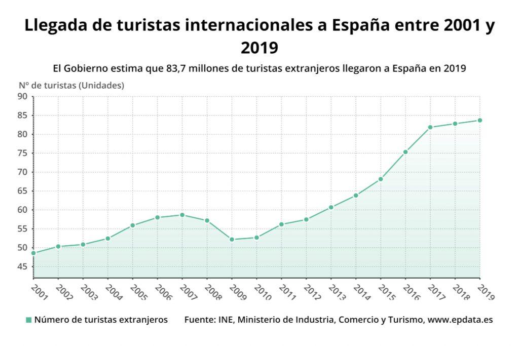 Récord Turistas Extranjeros España